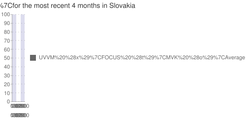Multiple-poll+average+ for +SDKU+ for the most recent +4+months+ in Slovakia